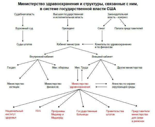 Схема власти США